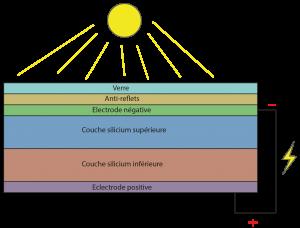 Fonctionnement d'un panneau solaire photovoltaïque