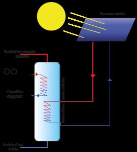 Le fonctionnement d'un panneau solaire thermique